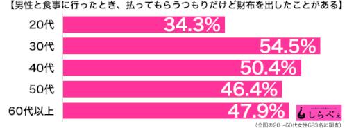 財布を出す女性の割合